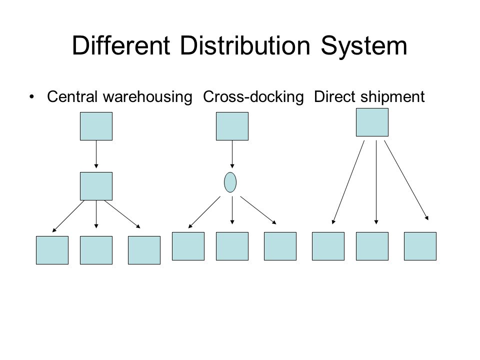 Different Distribution System Central warehousing Cross-docking Direct shipment