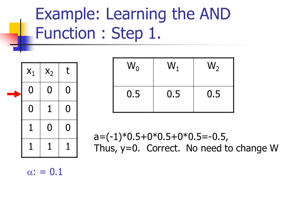 Example: Learning the AND Function : Step 1.
