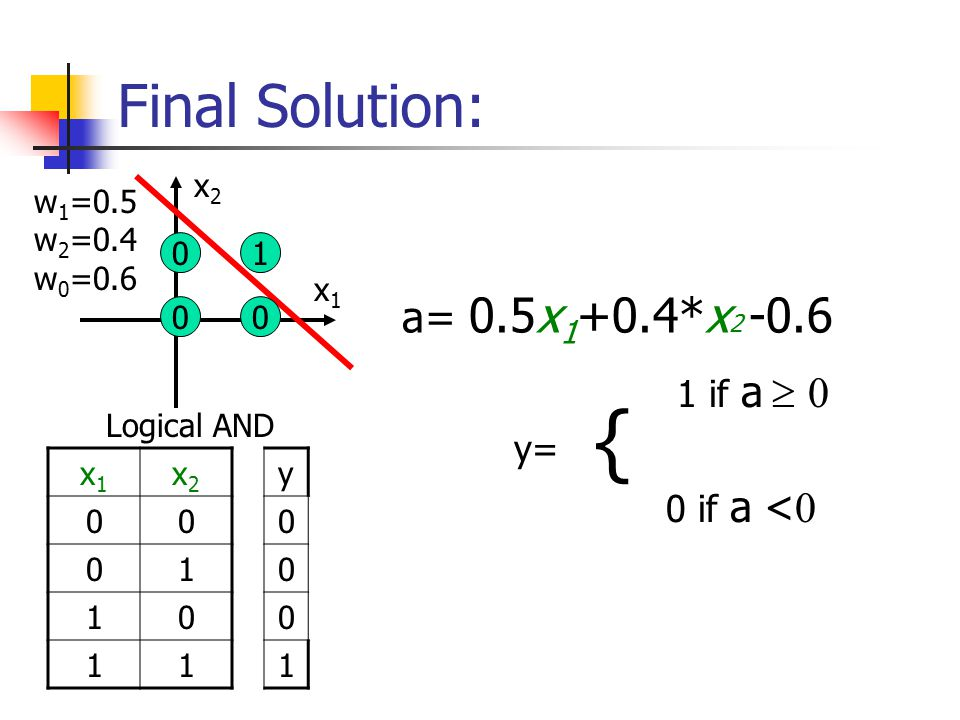 Final Solution: x1x1 x2x Logical AND x1x1 x2x w 1 =0.5 w 2 =0.4 w 0 =0.6 a= 0.5x *x if a   y= 0 if a <  { y