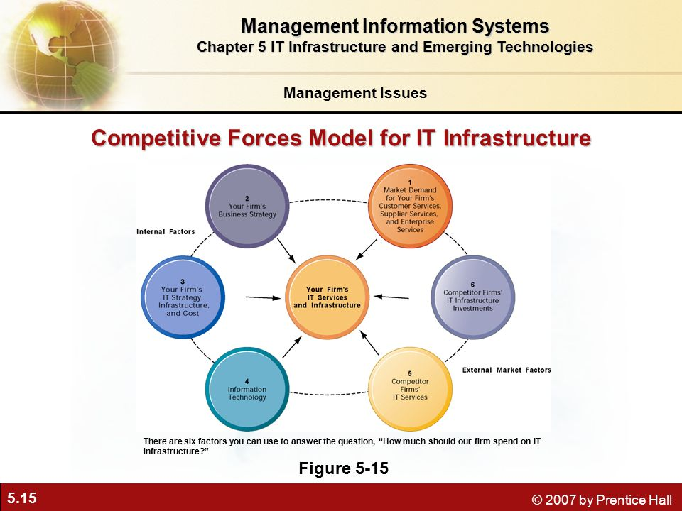 5.15 © 2007 by Prentice Hall Competitive Forces Model for IT Infrastructure Figure 5-15 There are six factors you can use to answer the question, How much should our firm spend on IT infrastructure Management Information Systems Chapter 5 IT Infrastructure and Emerging Technologies Management Issues