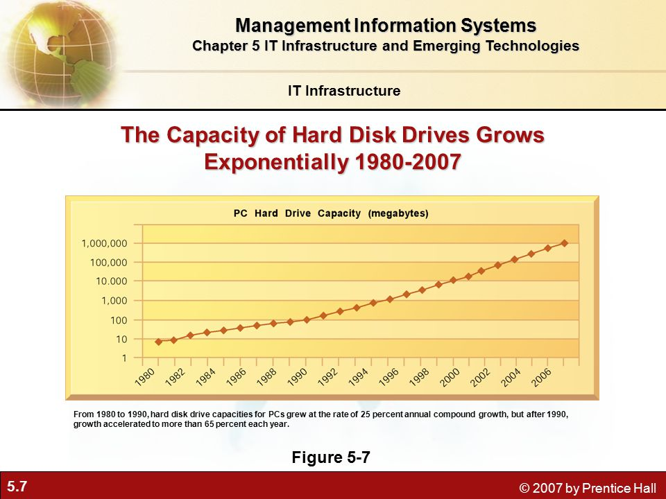 5.7 © 2007 by Prentice Hall The Capacity of Hard Disk Drives Grows Exponentially Figure 5-7 From 1980 to 1990, hard disk drive capacities for PCs grew at the rate of 25 percent annual compound growth, but after 1990, growth accelerated to more than 65 percent each year.