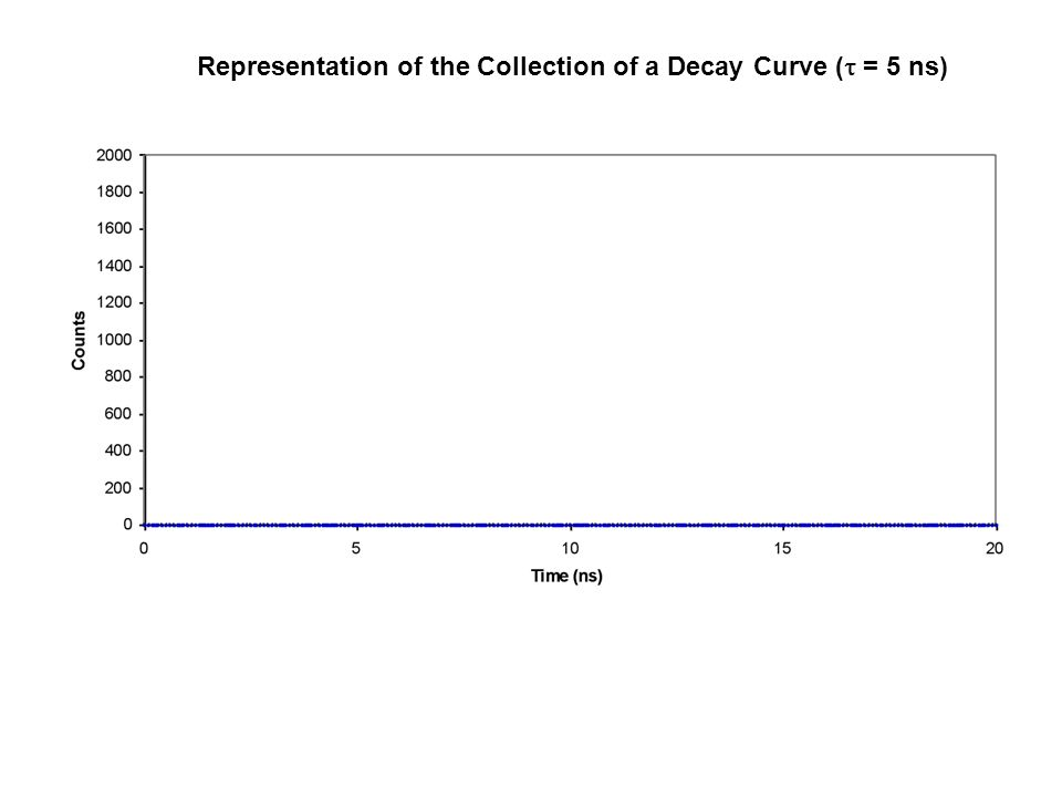 Representation of the Collection of a Decay Curve (  = 5 ns)