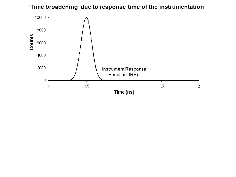 'Time broadening' due to response time of the instrumentation Instrument Response Function (IRF) Counts Time (ns)