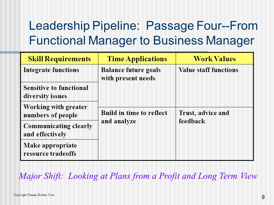 Download The Leadership Pipeline Pdf
