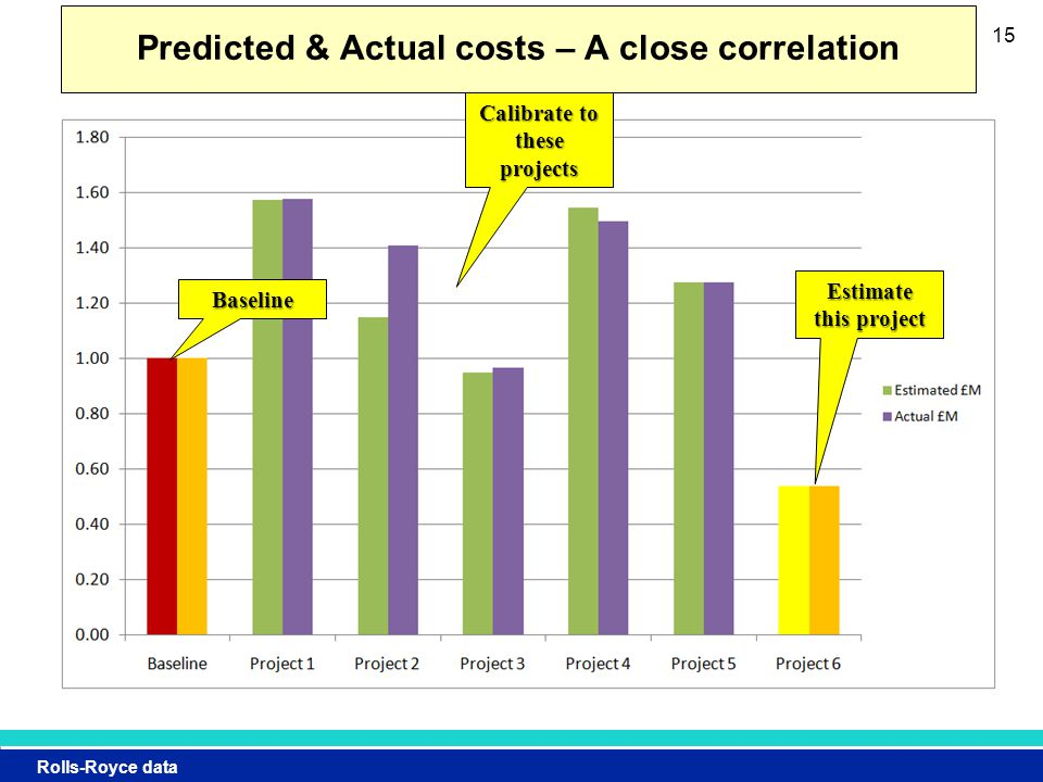 Rolls-Royce data 15 Predicted & Actual costs – A close correlation Baseline Calibrate to these projects Estimate this project