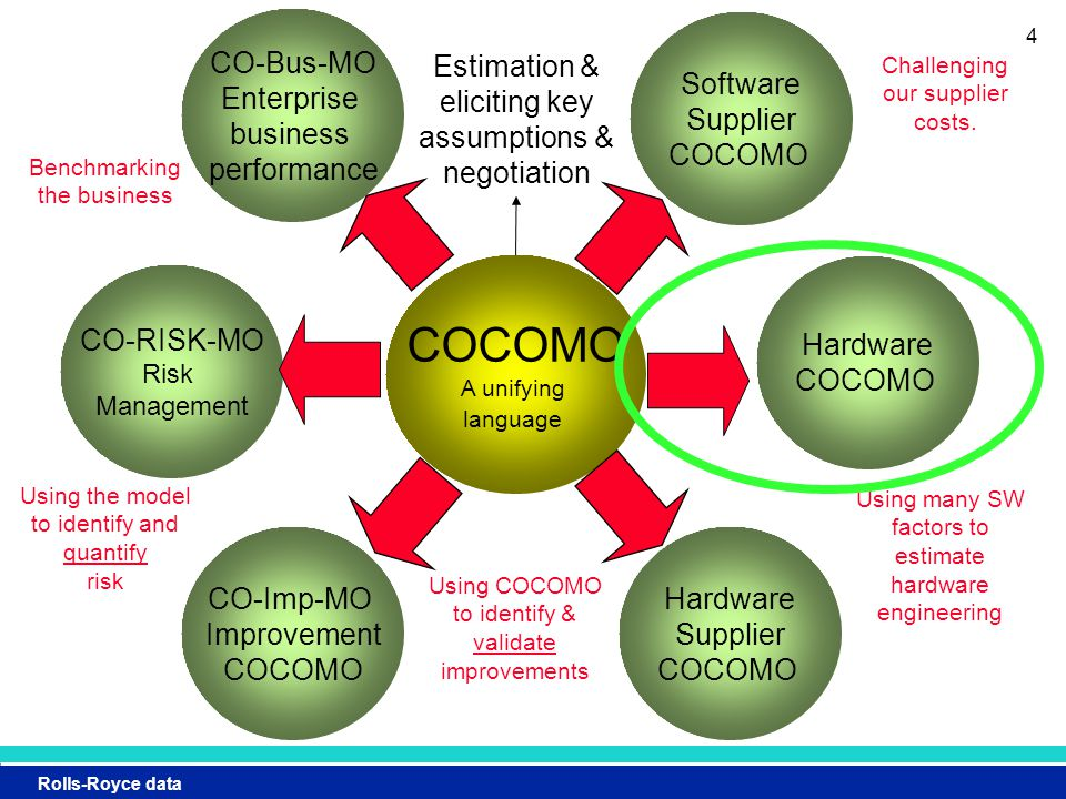 Rolls-Royce data 4 COCOMO A unifying language Software Supplier COCOMO Challenging our supplier costs.