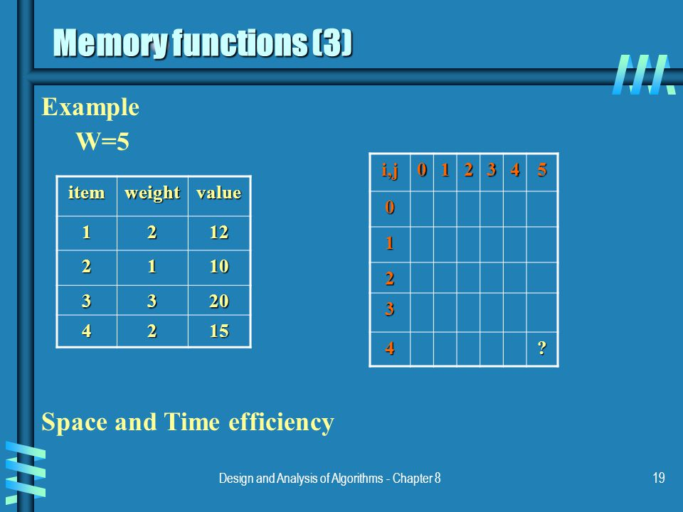 Design and Analysis of Algorithms - Chapter 819 Memory functions (3) itemweightvalue Example W=5 Space and Time efficiencyi,j