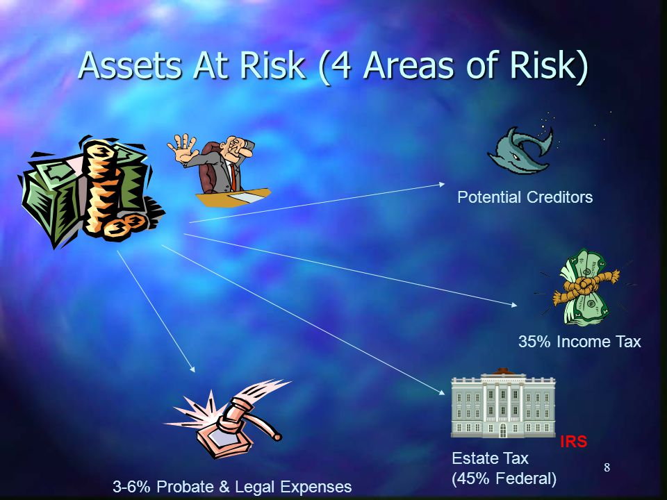 8 Assets At Risk (4 Areas of Risk) Potential Creditors 3-6% Probate & Legal Expenses Estate Tax (45% Federal) 35% Income Tax IRS