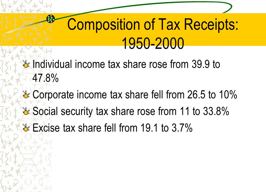 Composition of Tax Receipts: Individual income tax share rose from 39.9 to 47.8% Corporate income tax share fell from 26.5 to 10% Social security tax share rose from 11 to 33.8% Excise tax share fell from 19.1 to 3.7%