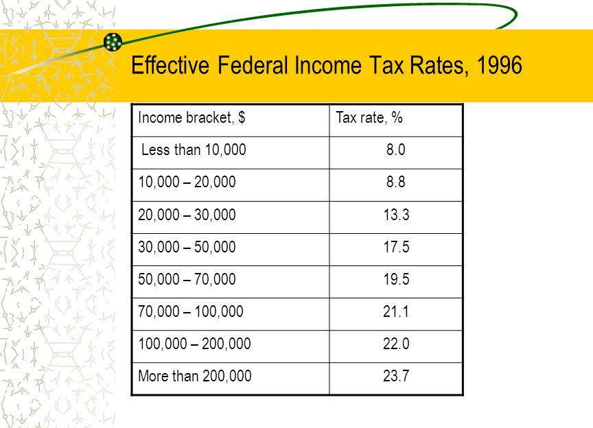 Effective Federal Income Tax Rates, 1996 Income bracket, $Tax rate, % Less than 10, ,000 – 20, ,000 – 30, ,000 – 50, ,000 – 70, ,000 – 100, ,000 – 200, More than 200,