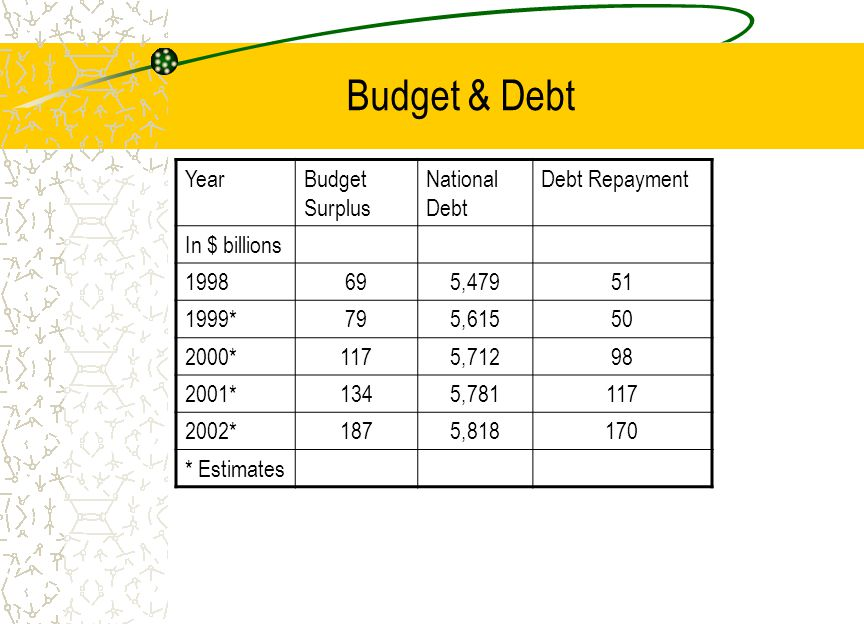 Budget & Debt YearBudget Surplus National Debt Debt Repayment In $ billions , *795, *1175, *1345, *1875, * Estimates