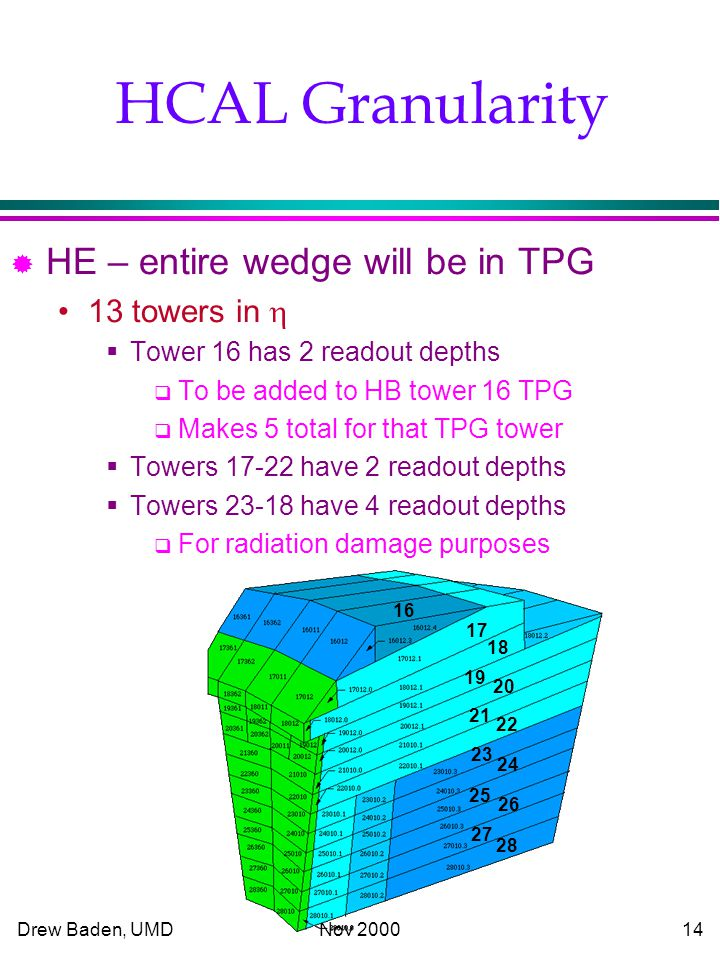 Drew Baden, UMD Nov HCAL Granularity ® HE – entire wedge will be in TPG 13 towers in   Tower 16 has 2 readout depths  To be added to HB tower 16 TPG  Makes 5 total for that TPG tower  Towers have 2 readout depths  Towers have 4 readout depths  For radiation damage purposes