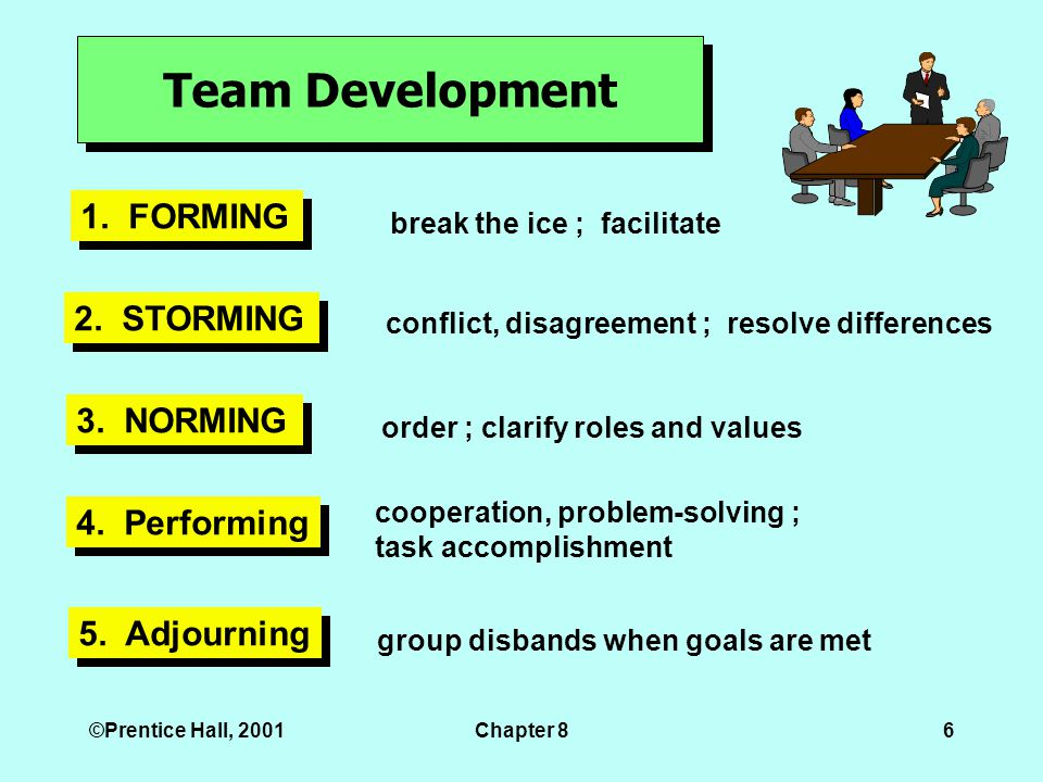 ©Prentice Hall, 2001Chapter 86 Team Development 1.