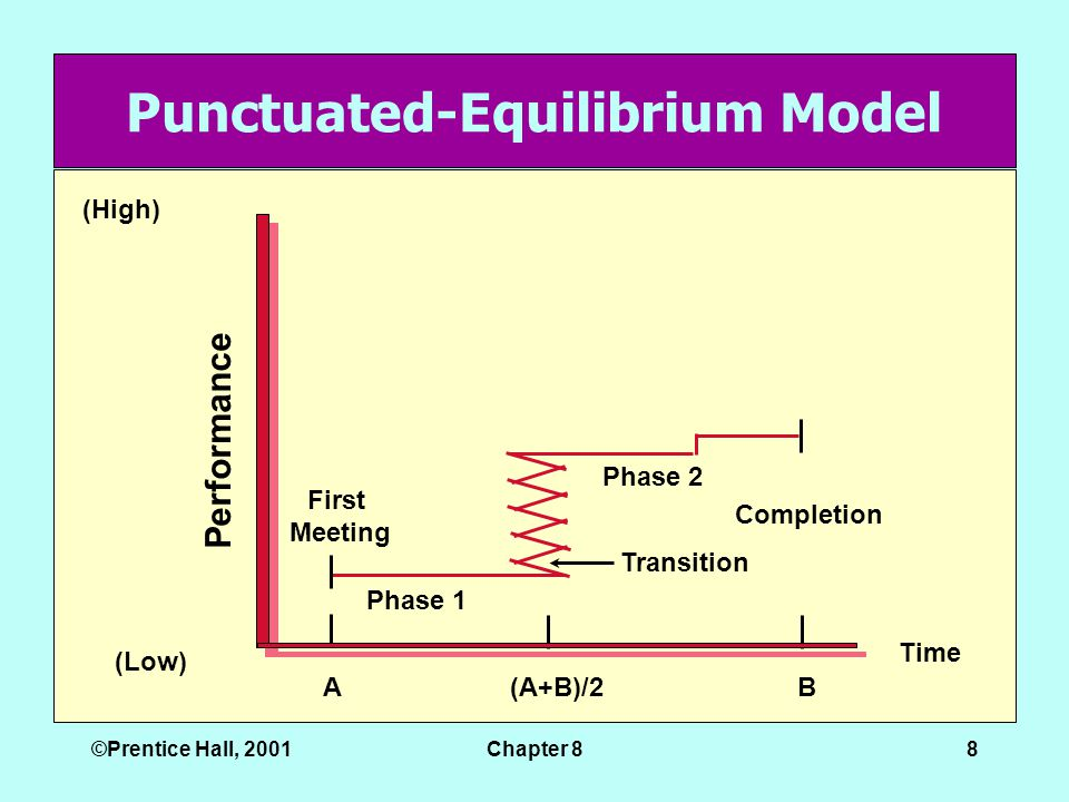 ©Prentice Hall, 2001Chapter 88 Punctuated-Equilibrium Model Time (Low) (High) First Meeting Phase 1 Phase 2 Transition Completion AB(A+B)/2 Performance