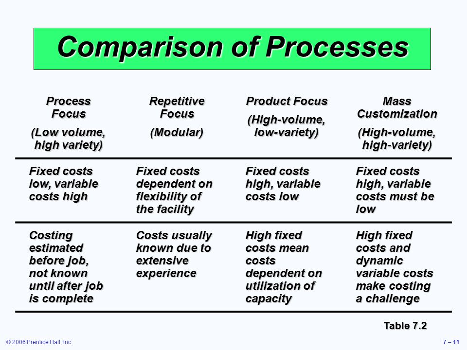 © 2006 Prentice Hall, Inc.7 – 11 Comparison of Processes Process Focus (Low volume, high variety) Repetitive Focus (Modular) Product Focus (High-volume, low-variety) Mass Customization (High-volume, high-variety) Fixed costs low, variable costs high Fixed costs dependent on flexibility of the facility Fixed costs high, variable costs low Fixed costs high, variable costs must be low Costing estimated before job, not known until after job is complete Costs usually known due to extensive experience High fixed costs mean costs dependent on utilization of capacity High fixed costs and dynamic variable costs make costing a challenge Table 7.2