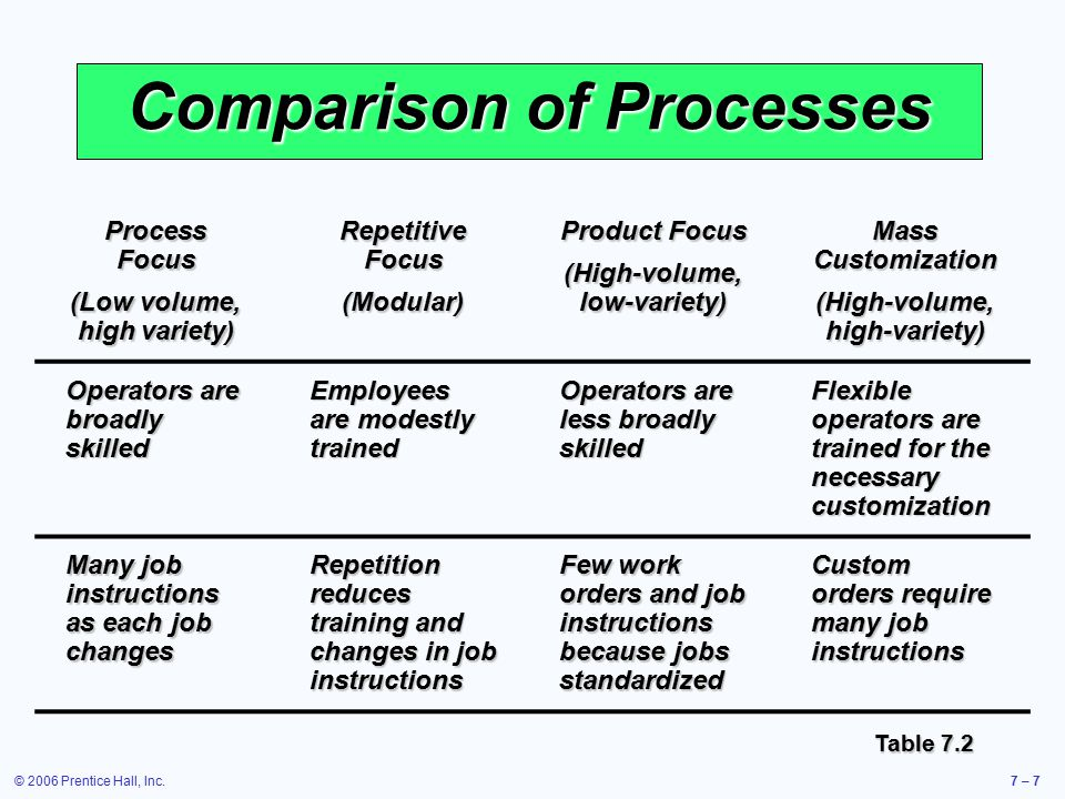 © 2006 Prentice Hall, Inc.7 – 7 Comparison of Processes Process Focus (Low volume, high variety) Repetitive Focus (Modular) Product Focus (High-volume, low-variety) Mass Customization (High-volume, high-variety) Operators are broadly skilled Employees are modestly trained Operators are less broadly skilled Flexible operators are trained for the necessary customization Many job instructions as each job changes Repetition reduces training and changes in job instructions Few work orders and job instructions because jobs standardized Custom orders require many job instructions Table 7.2
