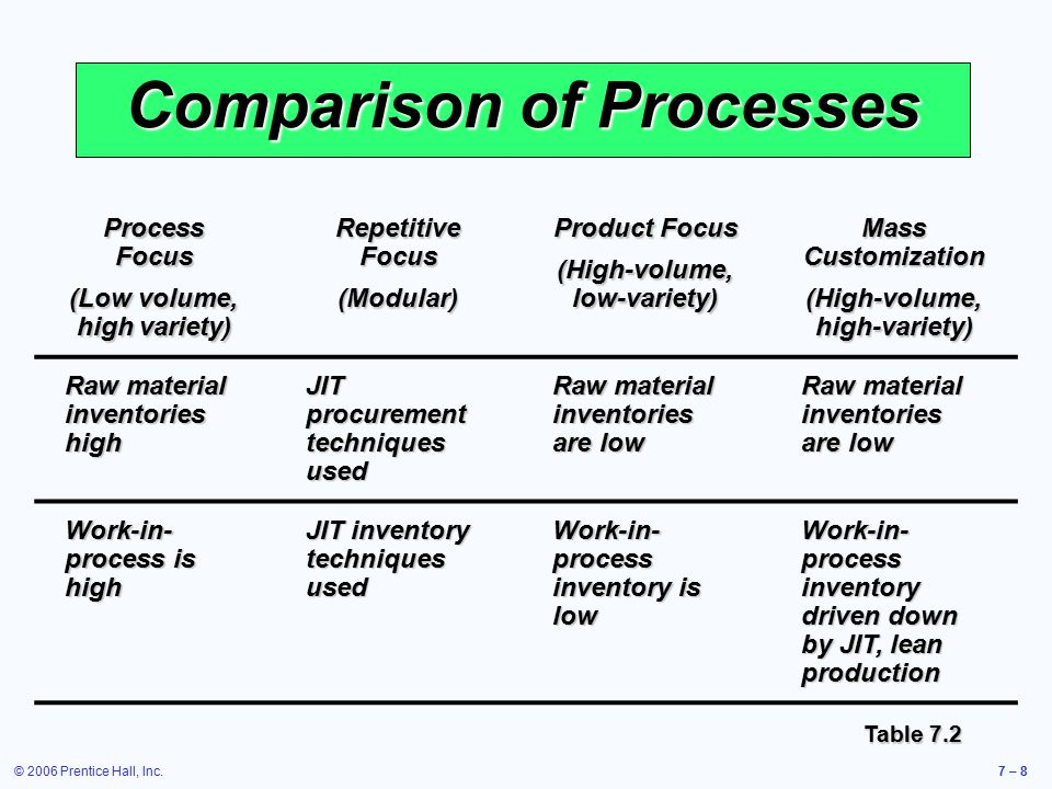 © 2006 Prentice Hall, Inc.7 – 8 Comparison of Processes Process Focus (Low volume, high variety) Repetitive Focus (Modular) Product Focus (High-volume, low-variety) Mass Customization (High-volume, high-variety) Raw material inventories high JIT procurement techniques used Raw material inventories are low Work-in- process is high JIT inventory techniques used Work-in- process inventory is low Work-in- process inventory driven down by JIT, lean production Table 7.2