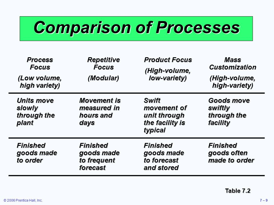© 2006 Prentice Hall, Inc.7 – 9 Comparison of Processes Process Focus (Low volume, high variety) Repetitive Focus (Modular) Product Focus (High-volume, low-variety) Mass Customization (High-volume, high-variety) Units move slowly through the plant Movement is measured in hours and days Swift movement of unit through the facility is typical Goods move swiftly through the facility Finished goods made to order Finished goods made to frequent forecast Finished goods made to forecast and stored Finished goods often made to order Table 7.2