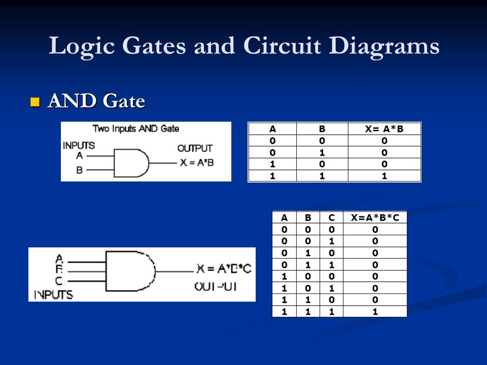 Logic Gates and Circuit Diagrams AND Gate AND Gate