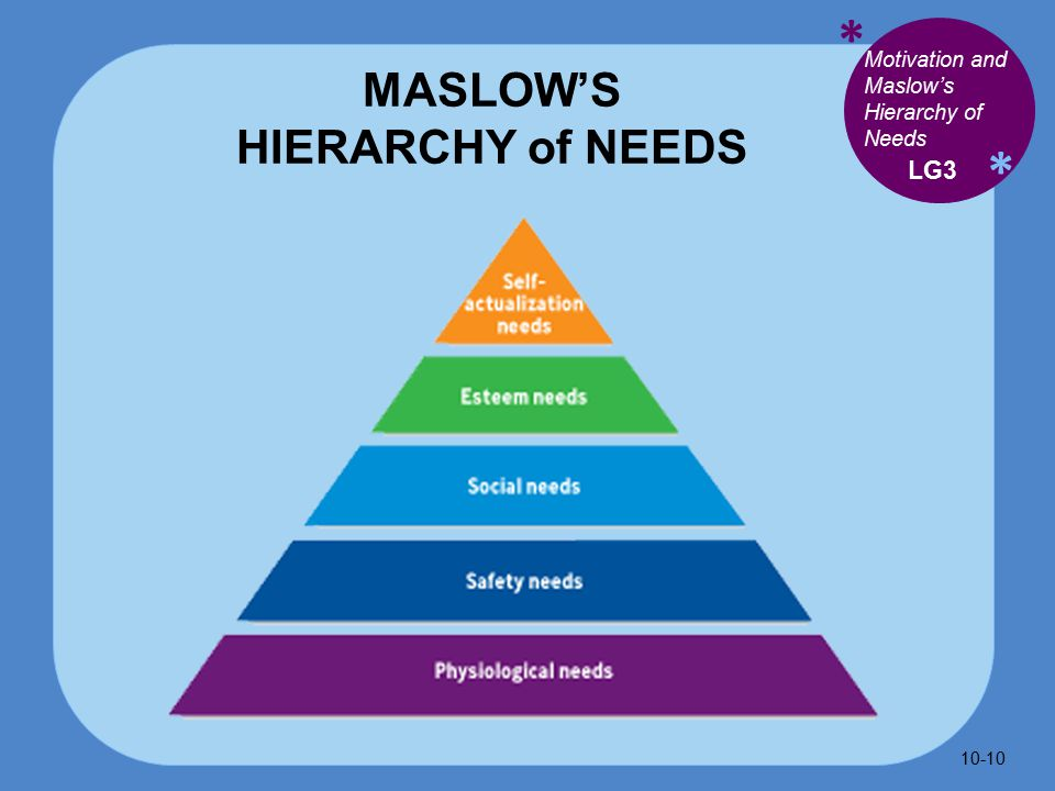 * * MASLOW'S HIERARCHY of NEEDS LG3 Motivation and Maslow's Hierarchy of Needs 10-10
