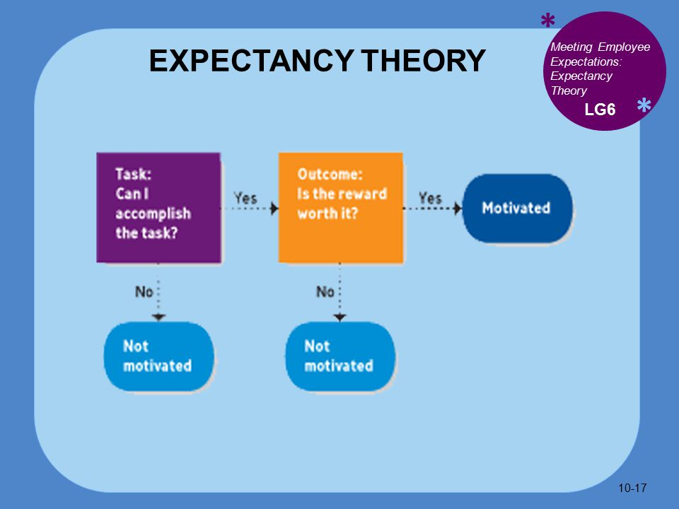 * * EXPECTANCY THEORY LG6 Meeting Employee Expectations: Expectancy Theory 10-17