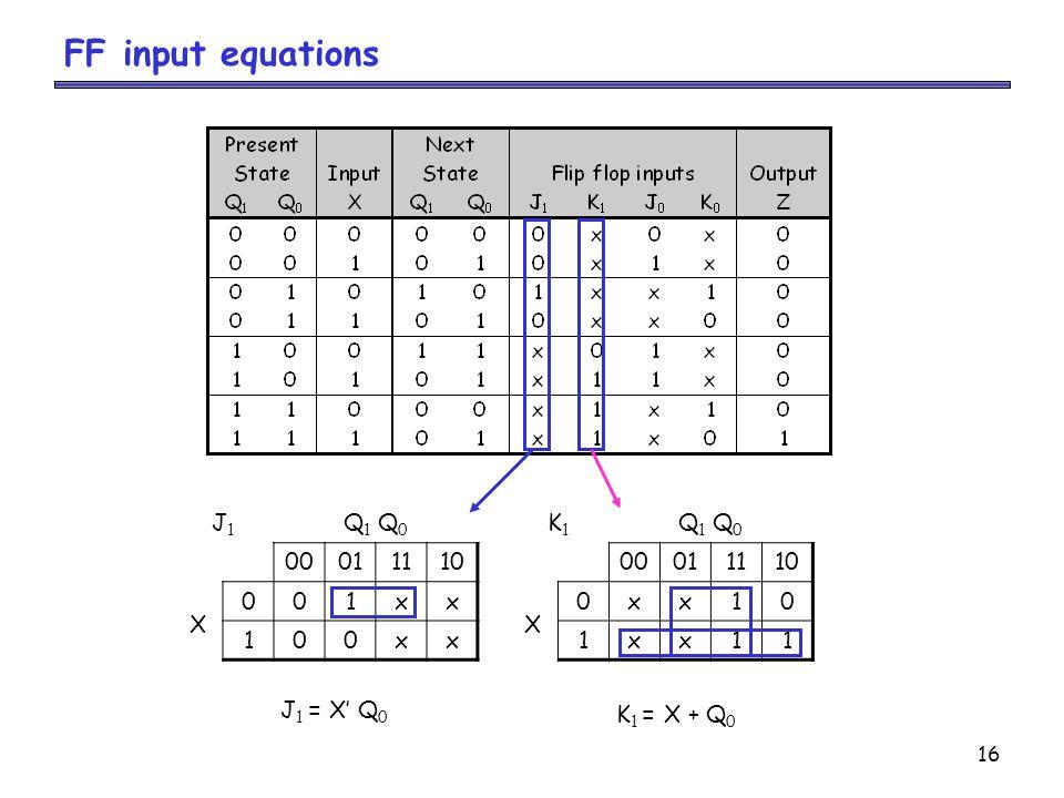 16 FF input equations J1J1 Q 1 Q 0 00011110 X 001xx 100xx J 1 = X' Q 0 K1K1 Q 1 Q 0 00011110 X 0xx10 1xx11 K 1 = X + Q 0