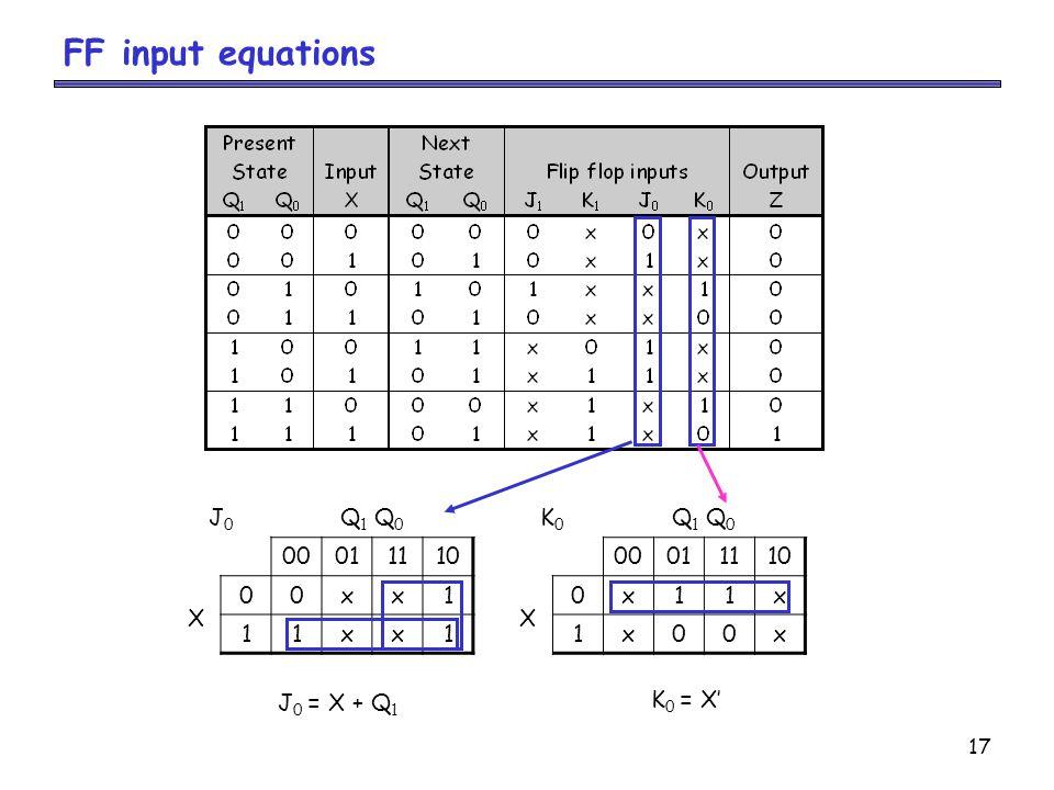 17 FF input equations J0J0 Q 1 Q 0 00011110 X 00xx1 11xx1 J 0 = X + Q 1 K0K0 Q 1 Q 0 00011110 X 0x11x 1x00x K 0 = X'