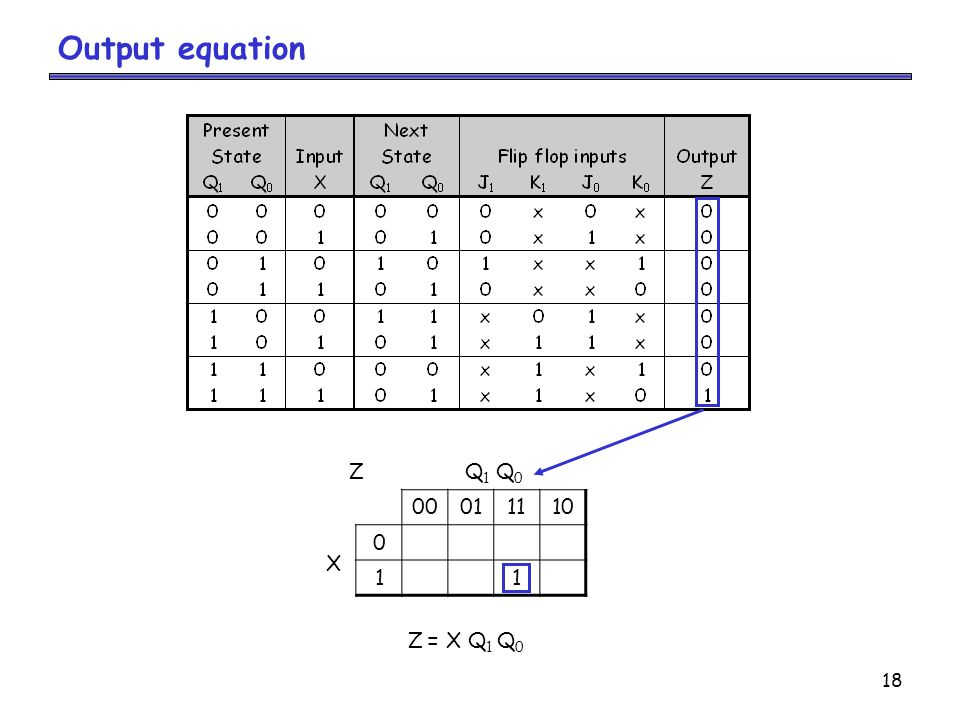 18 Output equation ZQ 1 Q 0 00011110 X 0 11 Z = X Q 1 Q 0