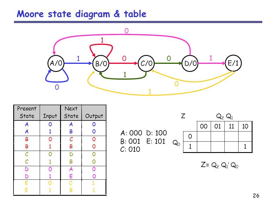 26 Moore state diagram & table A/0 B/0 C/0D/0 100 0 0 1 1 E/1 1 0 1 ZQ 2 Q 1 00011110 Q0Q0 0 11 A: 000 D: 100 B: 001 E: 101 C: 010 Z= Q 2 Q 1 ' Q 0