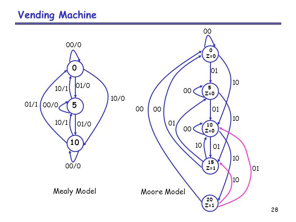 28 Vending Machine 00 01 0 5 10 00/0 01/0 01/1 10/0 00/0 10/1 00/0 Mealy Model 00 10 01 10 00 10 01 Moore Model 15 Z=1 20 Z=1 10 Z=0 5 Z=0 0 Z=0