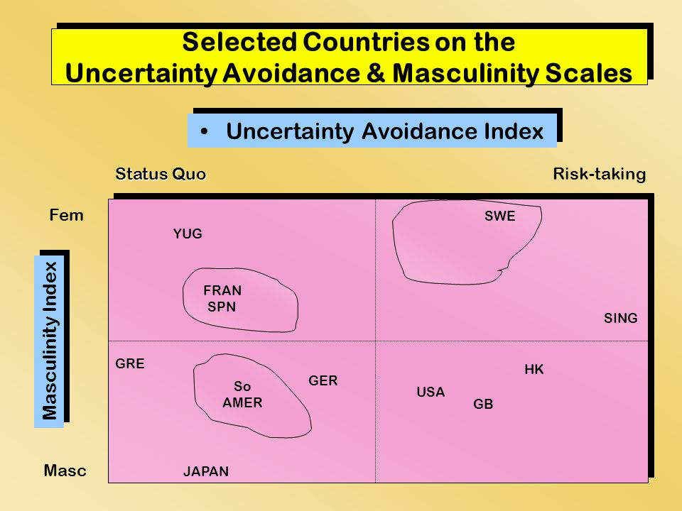 Selected Countries on the Uncertainty Avoidance & Masculinity Scales Uncertainty Avoidance Index Masculinity Index Fem Status Quo Risk-taking Masc HK USA GB SING GRE JAPAN GER YUG SO AMER So AMER SWE FRAN SPN