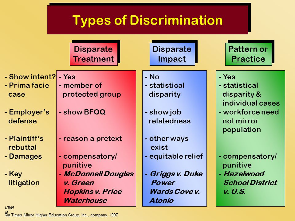Types of Discrimination ©a Times Mirror Higher Education Group, Inc., company, 1997 IRWI N Disparate Treatment Disparate Treatment Disparate Impact Disparate Impact Pattern or Practice Pattern or Practice - Show intent.
