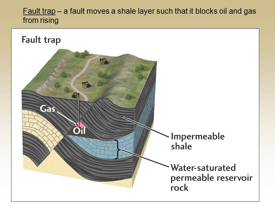 Fault trap – a fault moves a shale layer such that it blocks oil and gas from rising