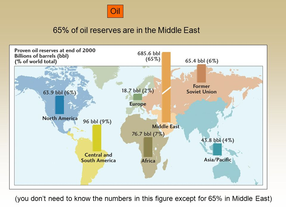 Oil 65% of oil reserves are in the Middle East (you don't need to know the numbers in this figure except for 65% in Middle East)