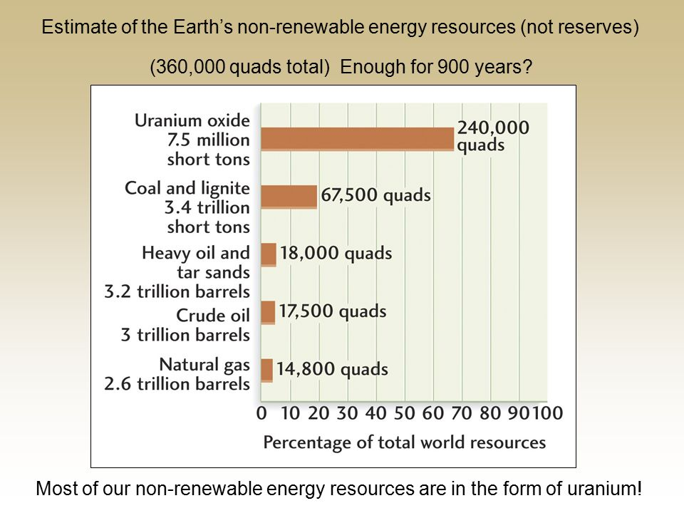 Estimate of the Earth's non-renewable energy resources (not reserves) (360,000 quads total) Enough for 900 years.