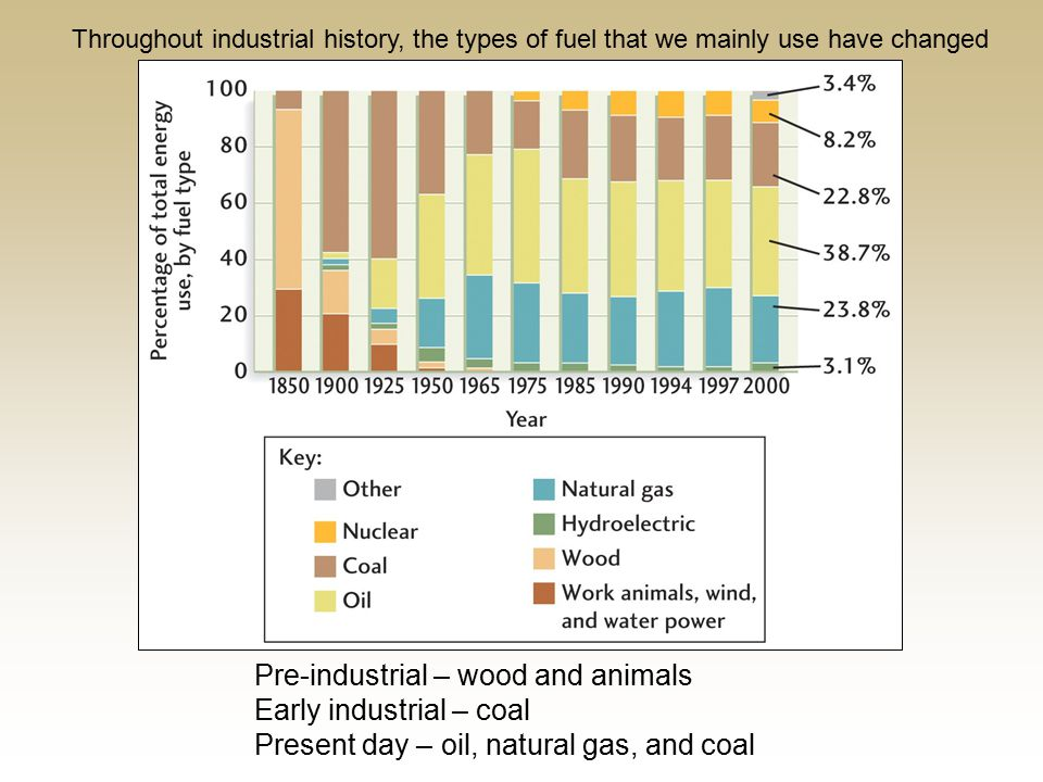 Throughout industrial history, the types of fuel that we mainly use have changed Pre-industrial – wood and animals Early industrial – coal Present day – oil, natural gas, and coal