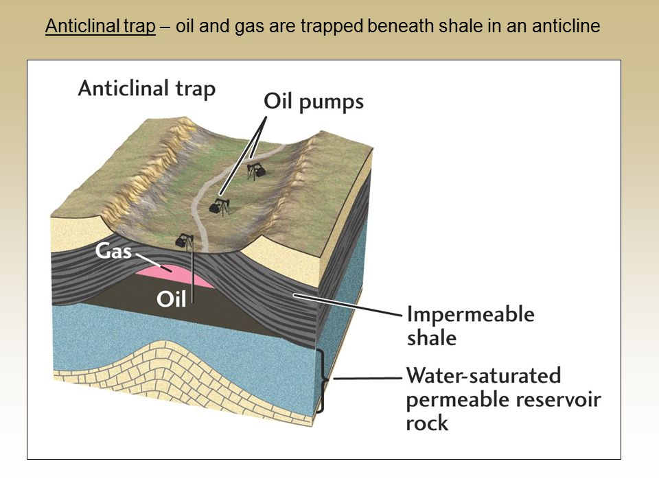 Anticlinal trap – oil and gas are trapped beneath shale in an anticline