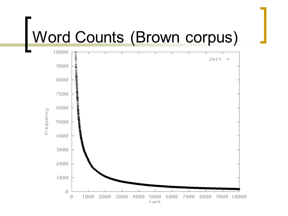 Word Counts (Brown corpus)