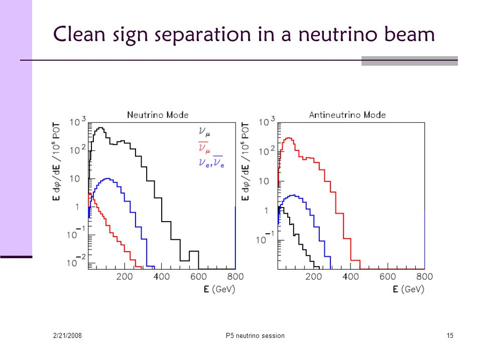 2/21/2008 P5 neutrino session15 Clean sign separation in a neutrino beam