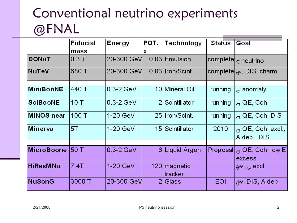 2/21/2008 P5 neutrino session2 Conventional neutrino