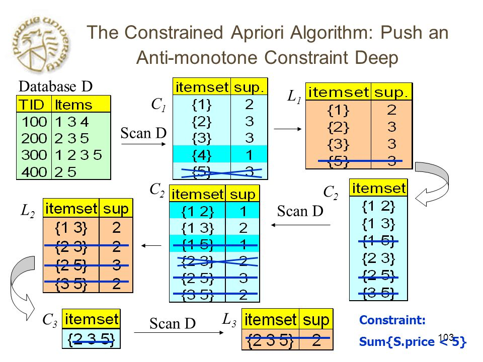 103 The Constrained Apriori Algorithm: Push an Anti-monotone Constraint Deep Database D Scan D C1C1 L1L1 L2L2 C2C2 C2C2 C3C3 L3L3 Constraint: Sum{S.price < 5}