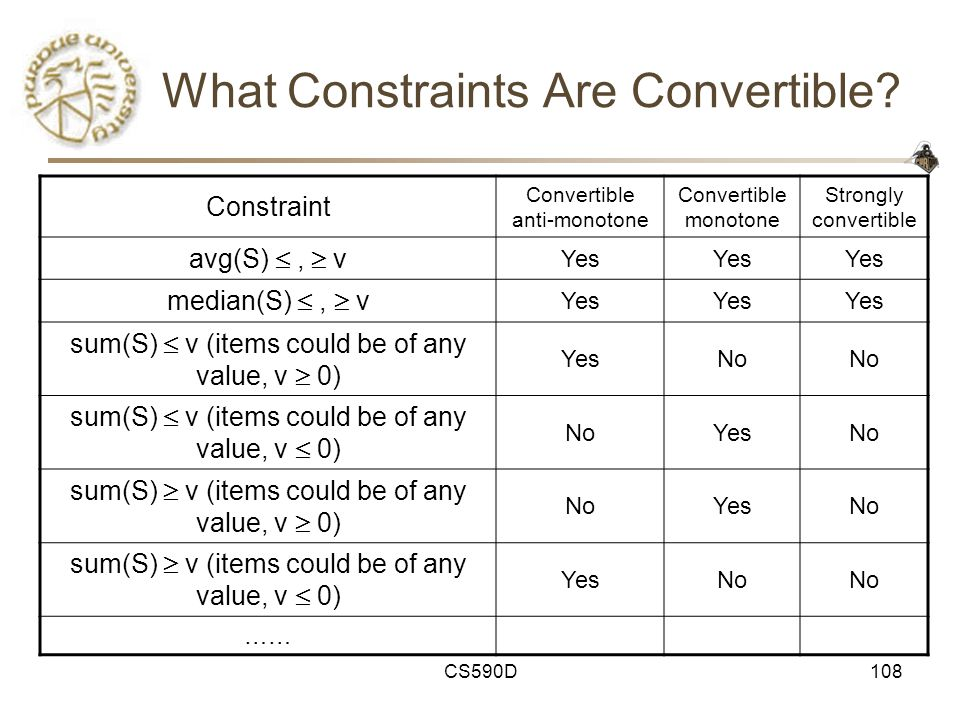 CS590D108 What Constraints Are Convertible.