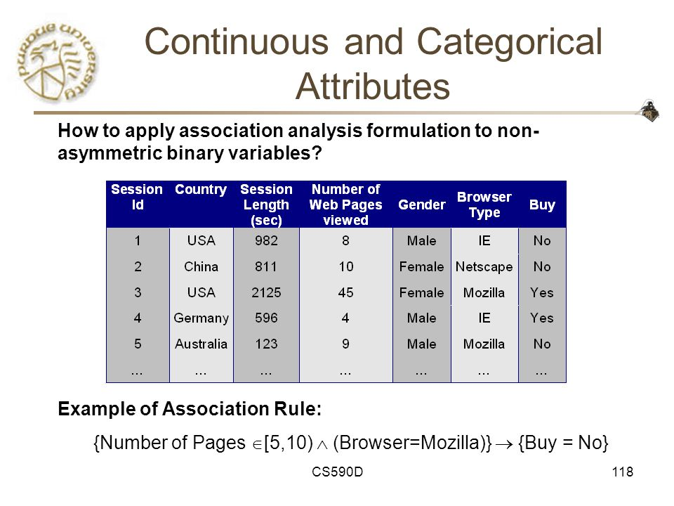 CS590D118 Continuous and Categorical Attributes Example of Association Rule: {Number of Pages  [5,10)  (Browser=Mozilla)}  {Buy = No} How to apply association analysis formulation to non- asymmetric binary variables