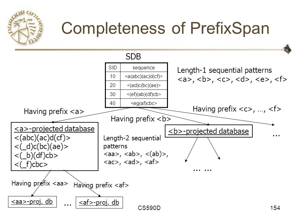 CS590D154 Completeness of PrefixSpan SIDsequence 10 20 30 40 SDB Length-1 sequential patterns,,,,, -projected database Length-2 sequential patterns,,,,, Having prefix -proj.