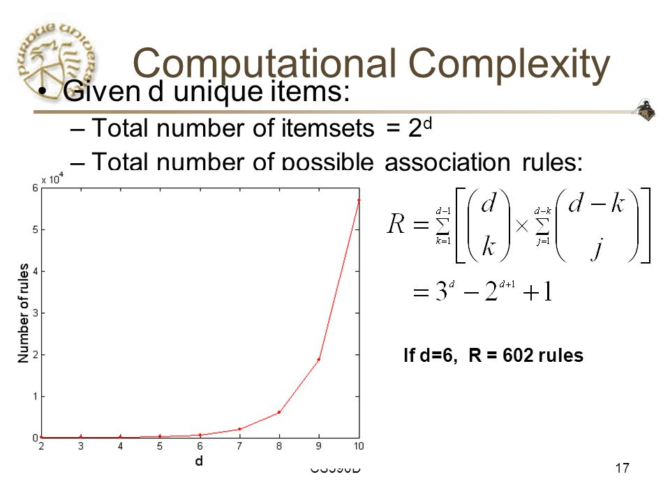 CS590D17 Computational Complexity Given d unique items: –Total number of itemsets = 2 d –Total number of possible association rules: If d=6, R = 602 rules