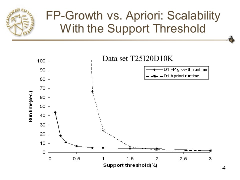 CS590D44 FP-Growth vs. Apriori: Scalability With the Support Threshold Data set T25I20D10K