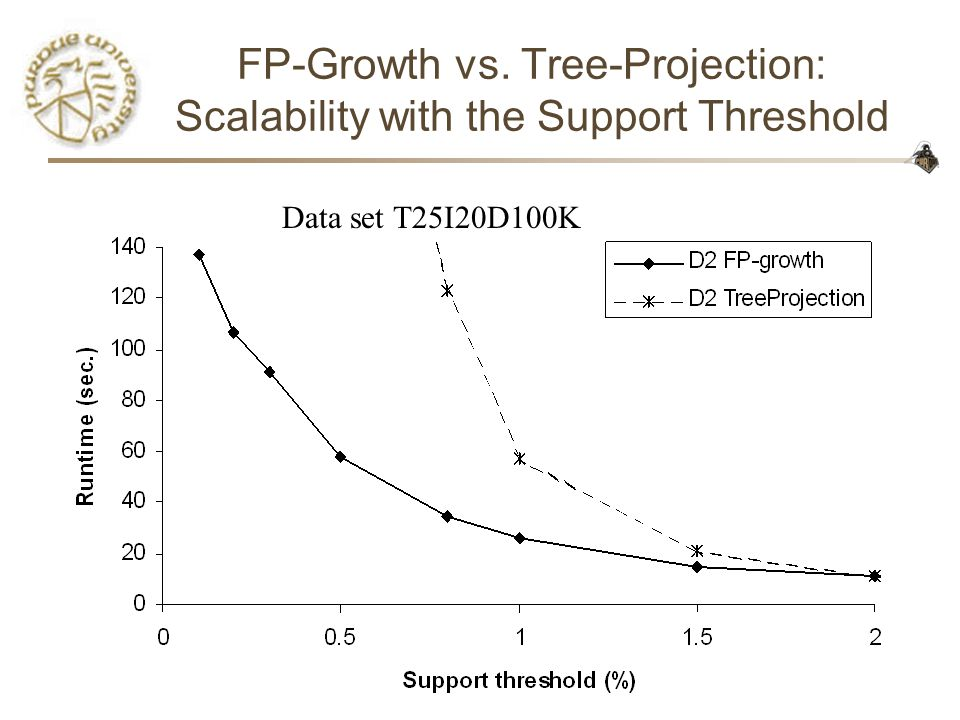 CS590D45 FP-Growth vs. Tree-Projection: Scalability with the Support Threshold Data set T25I20D100K