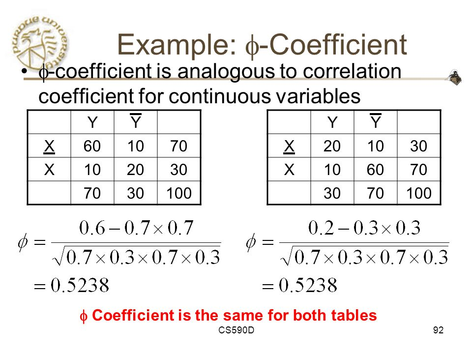 CS590D92 Example:  -Coefficient  -coefficient is analogous to correlation coefficient for continuous variables YY X601070 X102030 7030100 YY X201030 X106070 3070100  Coefficient is the same for both tables