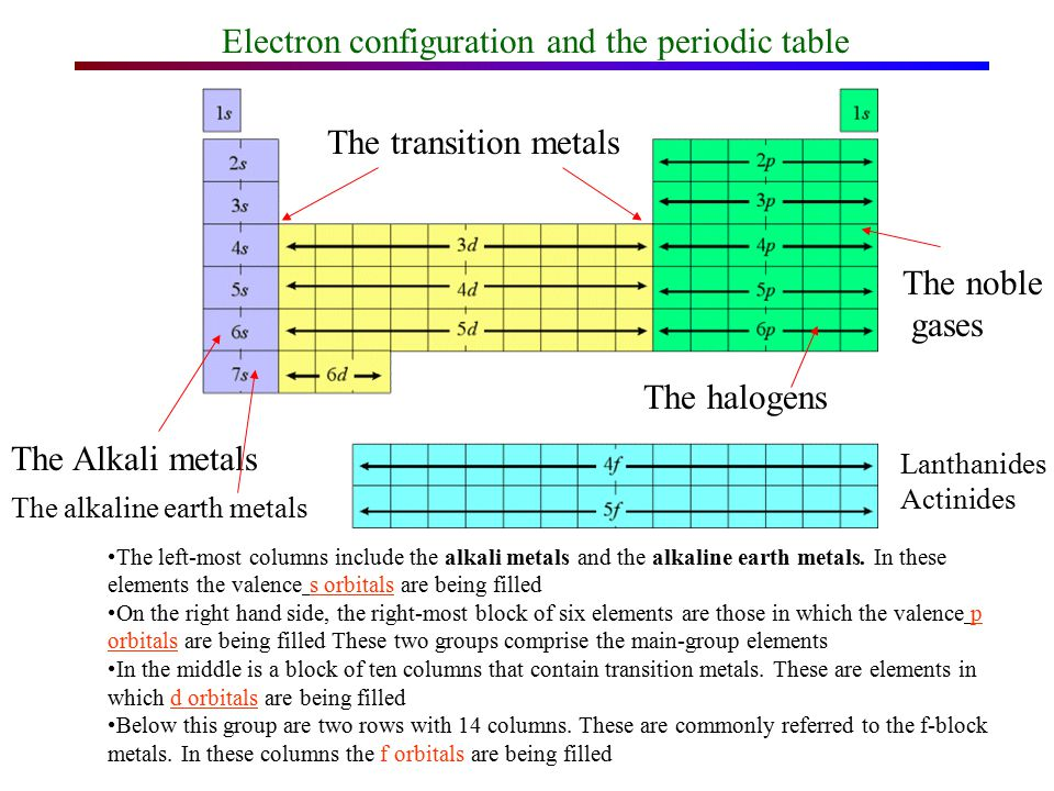 Periodic Table where are the lanthanides and actinides placed on the periodic table : Chapter 4 many-electron atoms Periodic system and shell structure ...