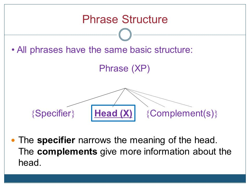 Phrase Structure Phrase (XP) { Specifier } Head (X) { Complement(s) } The specifier narrows the meaning of the head.